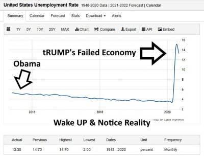 Chart: tRUMP's Failed Economy - Unemployment - gvan42